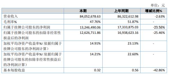 安晶龙2020年净利下滑23.56% 受人民币升值影响产生汇兑损失