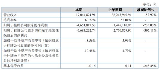 联著实业2020年亏损465.18万 研发费用投入加大