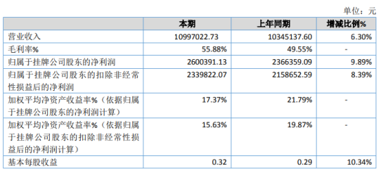 派特森2020年净利增长9.89% 投资收益增加