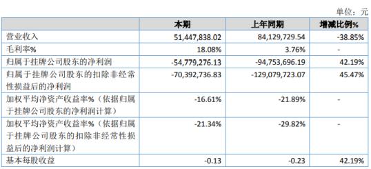 九州量子2020年亏损5477.93万 通信产品及配件收入占比上升