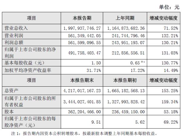 信益生2020年净利润4.92亿元 同比增长131.03%