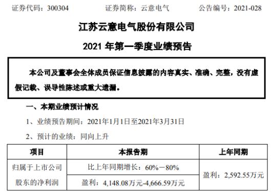 云意电气2021年第一季度预计净利4148.08万-4666.59万 汽车行业发展态势较好