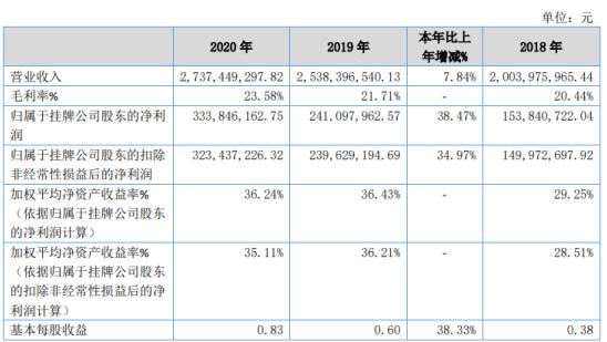 同力股份2020年净利增长38.47% 销售增长、毛利率增加