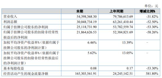 黔中泉2020年净利下滑53.3% 营业成本中折旧费用增加