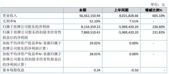 汉诺佳池2020年净利815.44万 大力拓展葡萄酒等酒类产品的销售
