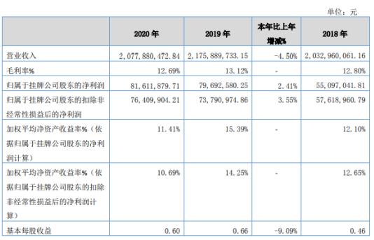 皇冠电缆2020年净利润增长2.41% 销售费用下降