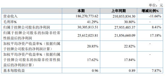 德博尔2020年净利增长8.41% 投资收益增加