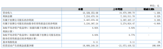 汇丰小贷2020年净利540.71万 同比增长0.36%