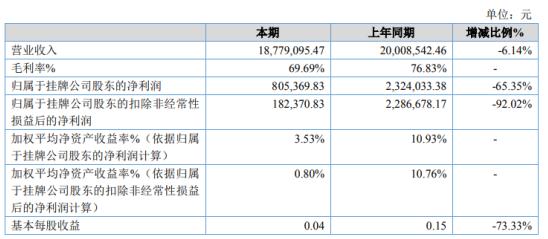 宏安翔2020年净利下滑65.35% 研发费用增加