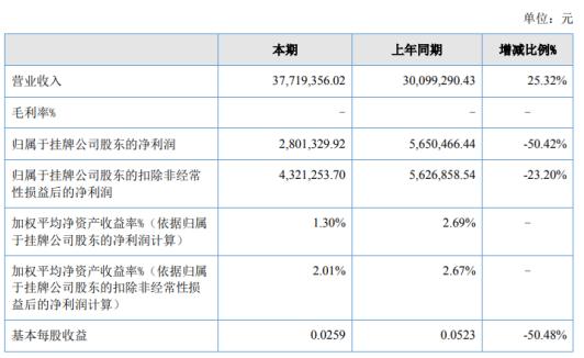 方元资产2020年净利下滑50.42% 本期发生的咨询服务费较上年增加