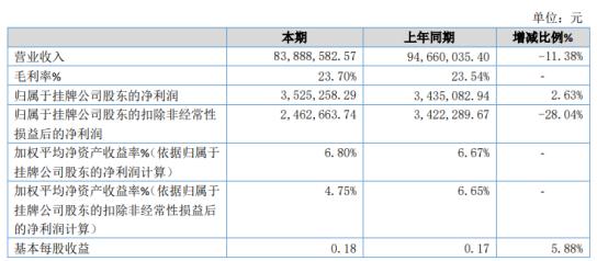 东邦御厨2020年净利增长2.63% 投资收益增加
