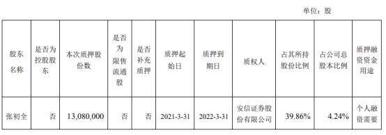 华懋科技总经理张初全质押1308万股 用于个人融资需要