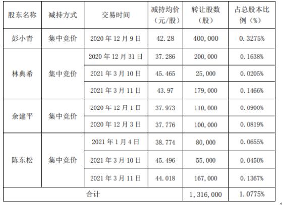 名臣健康4名股东合计减持131.6万股 套现合计约5324.33万