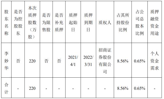 华荣股份股东李妙华质押220万股 用于个人资金需求