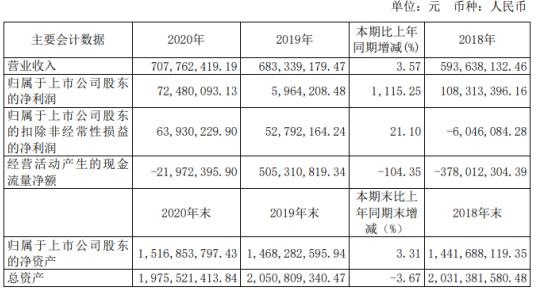 大智慧2020年净利增长1115.25% 董事长张志宏薪酬100万