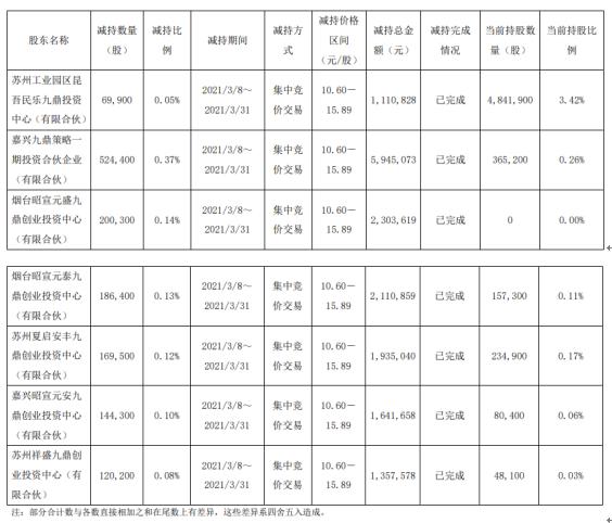 新疆火炬7名股东合计减持141.5万股 套现合计1640.47万