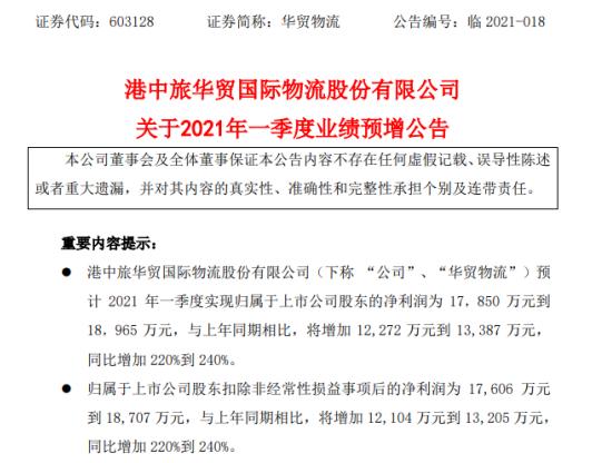 华贸物流2021年第一季度预计净利1.79亿-1.9亿 同比增加220%-240%