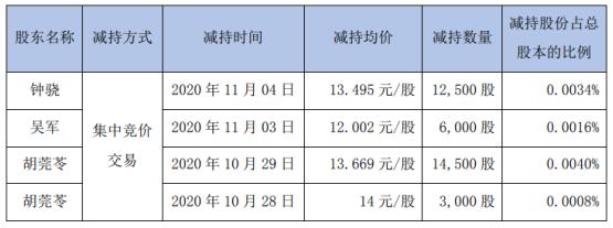 厚普股份3名股东合计减持3.6万股 套现合计约48.09万