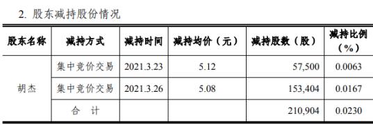 华录百纳股东胡杰减持21.09万股 套现约107.14万