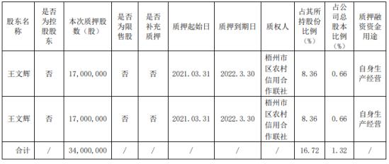 柳钢股份股东王文辉质押3400万股 用于自身生产经营