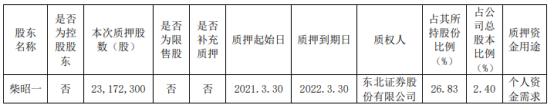 工程机械股东柴为个人资金需要质押2317.23万股
