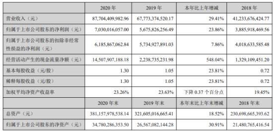 金科股份2020年净利增长23.86% 副董事长王洪飞薪酬727.62万