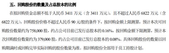 水井坊将花不超6822万元回购公司股份 用于员工持股计划