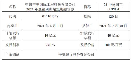 中材国际发行10亿短期融资券 票面利率2.61%