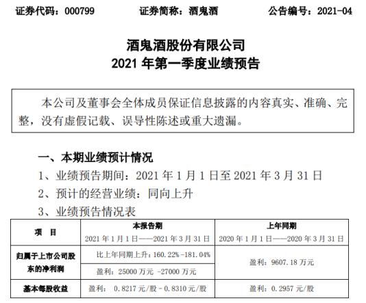 酒鬼酒2021年第一季度预计净利增长160.22%-181.04% 销售收入增长