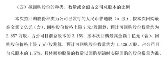 沃斯股份将斥资不超过2亿元回购公司股份以减少注册资本
