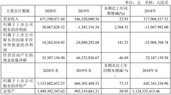 仕佳光子2020年净利3806.78万 董事长葛海泉酬84.52万