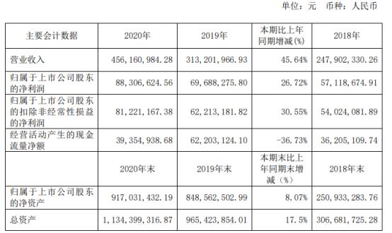 鸿泉物联2020年净利增长26.72% 董事长何军强薪酬47.2万