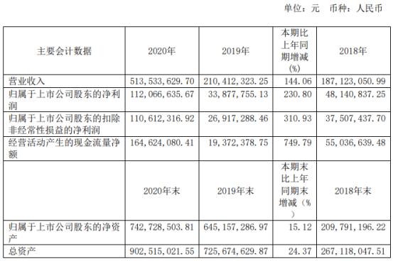 热景生物2020年净利增长230.8% 董事长林长青薪酬131.22万