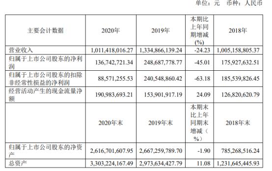 久日新材2020年净利下滑45.01% 董事长赵国锋薪酬133.68万