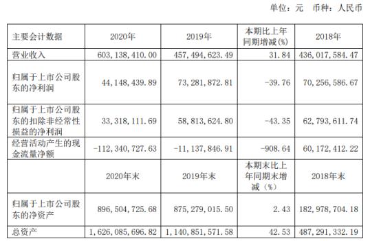 瀚川智能2020年净利下滑39.76% 董事长蔡昌蔚薪酬36.36万