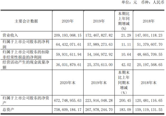 三旺通信2020年净利增长11.11% 董事长熊伟薪酬60.67万