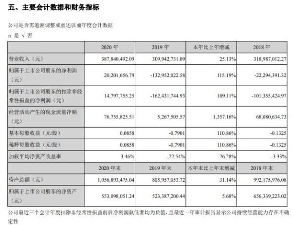 惠伦晶体2020年净利2020.17万 董事长赵积清薪酬27.8亿