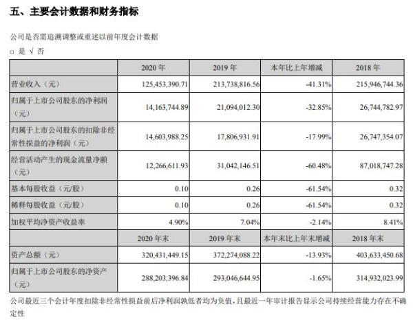 华图山鼎2020年净利减少32.85% 副董事长陈栗薪酬97.56万