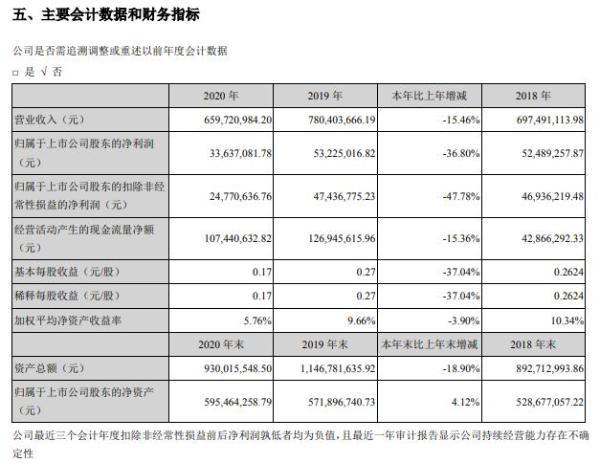 友讯达2020年净利减少36.8% 董事长崔涛薪酬105.88万