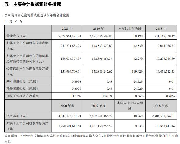 星徽股份2020年净利增长42.53% 总经理陈惠吟薪酬78万