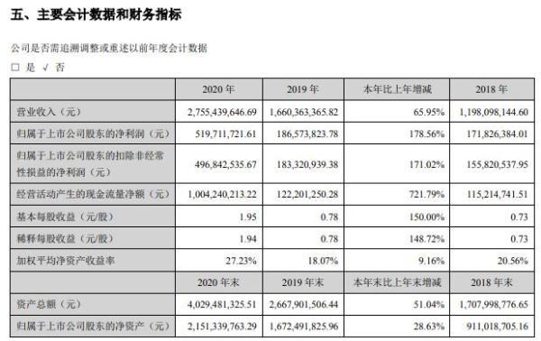 拓斯达2020年净利增长178.56% 董事长吴丰礼薪酬95.4万