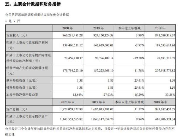 筑博设计2020年净利减少2.97% 董事长兼总经理徐先林薪酬229.99万