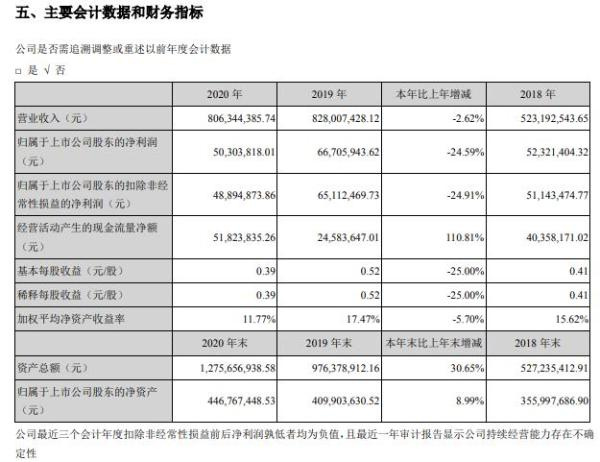 杭州园林2020年净利减少24.59% 董事长吕明华薪酬169.41万
