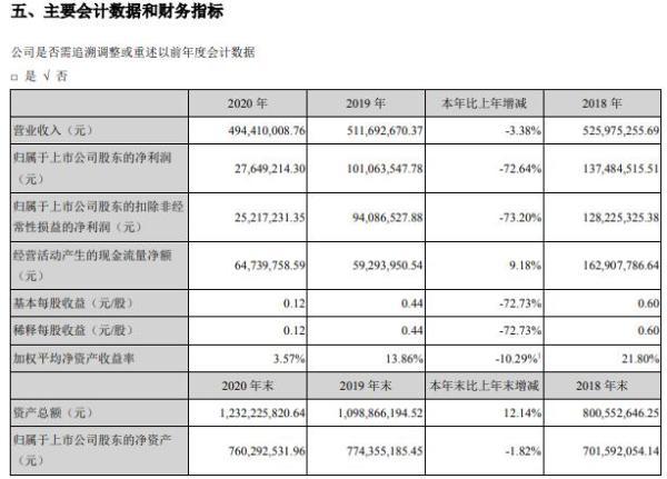 扬帆新材2020年净利减少72.64% 董事长樊彬薪酬67.07万