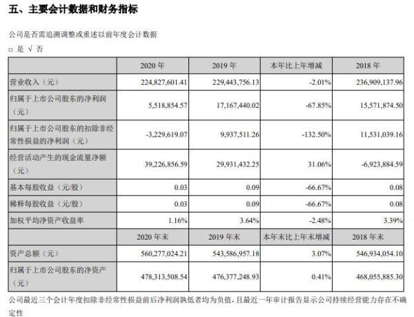 欣天科技2020年净利减少67.85% 董事长石伟平薪酬91.17万