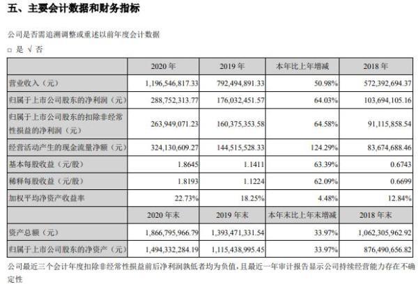 圣邦股份2020年净利增长64.03% 董事长张世龙薪酬100.08万