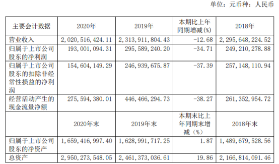 荣泰健康2020年净利下滑34.71% 董事长林光荣薪酬75.04万
