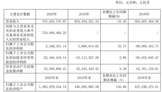 盛洋科技2020年净利增长35.73% 董事长叶利明薪酬44.93万