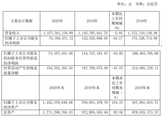 爱丽家居2020年净利下滑44.17% 董事长宋正兴薪酬196.64万