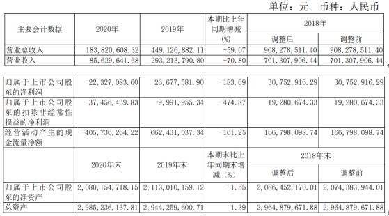 香溢融通2020年亏损2232.71万 财务总监戴悦薪酬79.06万